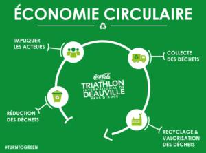 économie circulaire triathlon international de Deauville