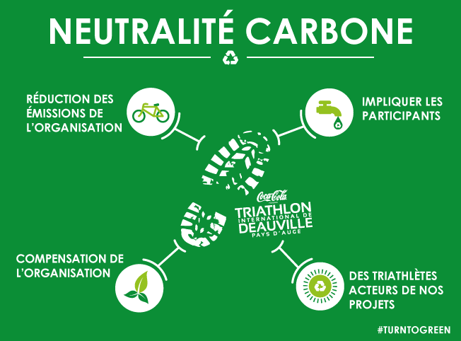 neutralité carbone triathlon international de Deauville