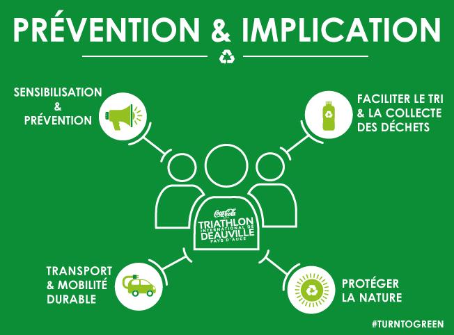 prévention et implication triathlon international de Deauville