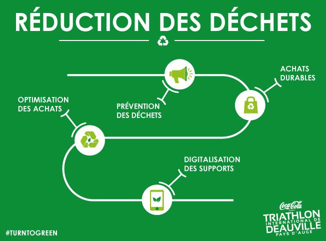 réduction des déchets Triathlon international de Deauville